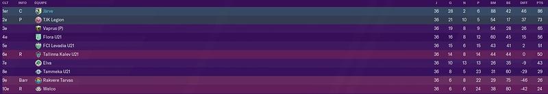 classement fin de saison 1