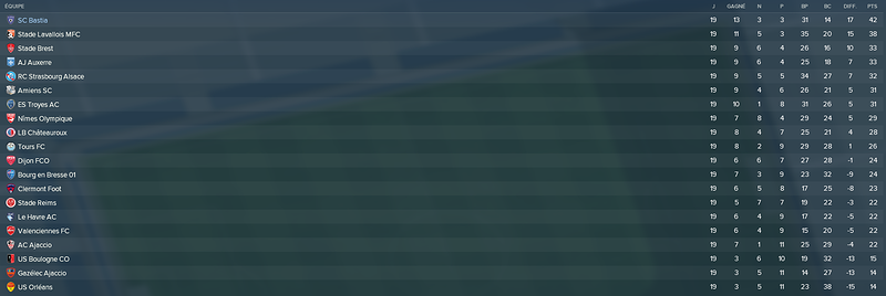 classement mi saison -1match