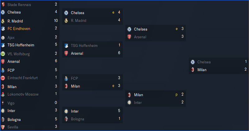 UEFA Europa League_ Phases