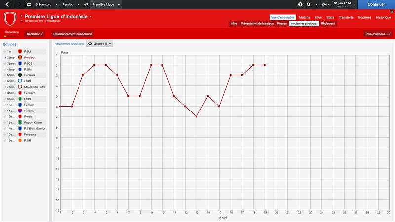 14-01-31 graphique-evol-class
