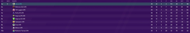 classement fin de saison 1 u19