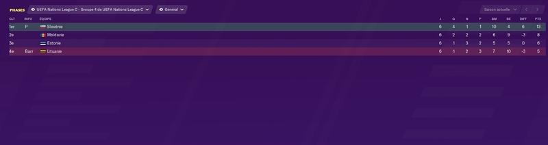 classement ligue nations C
