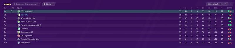 classement u19 fin de saison 2