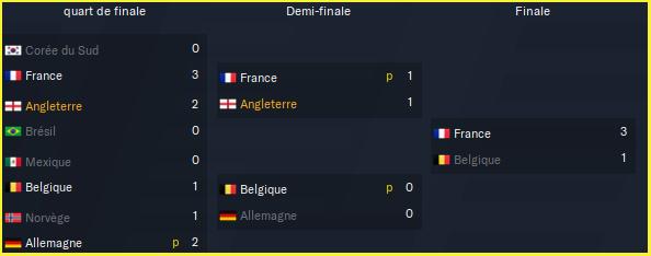 Coupe du Monde de la FIFA_ Phases-2