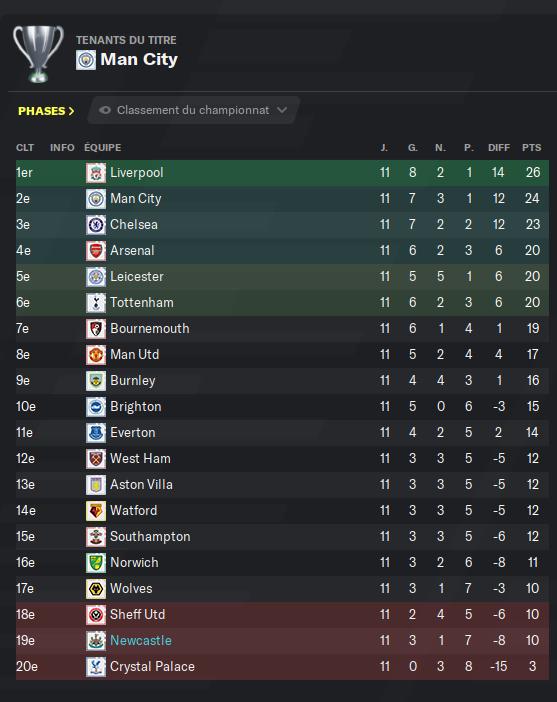 Première Division anglaise_ Profil