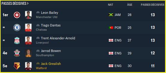 Premier League_ Joueurs - Général-2