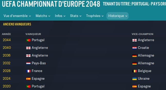 historique coupe d'europe