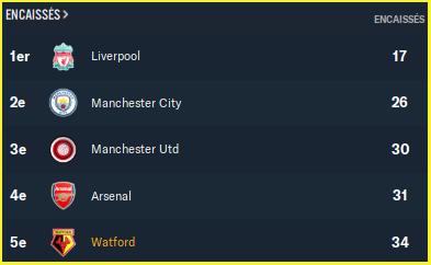 Premier League_ Équipes - Vue d'ensemble-2