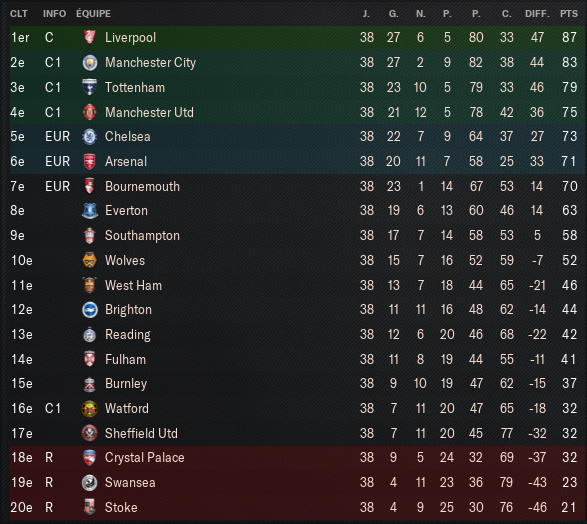Premier-League_-Vue-d'ensemble-Profil