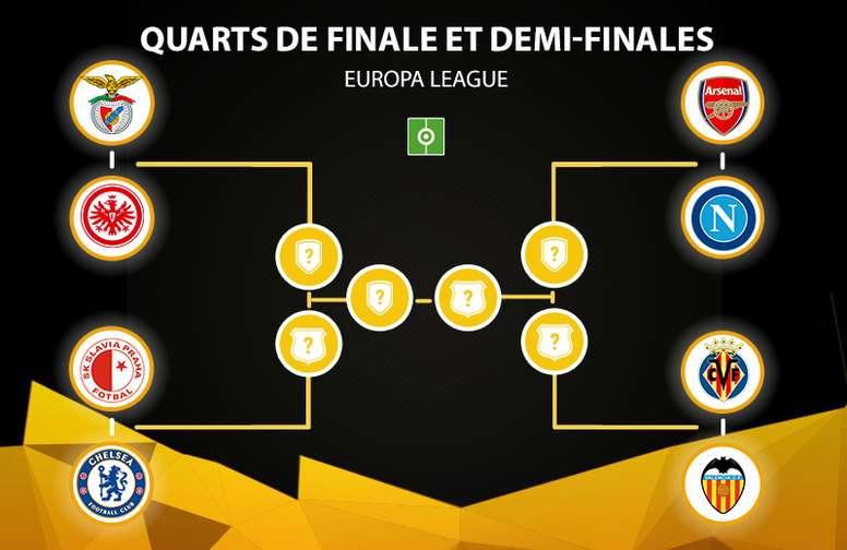 voici-les-affiches-de-quarts-de-finale-d-europa-league--besoccer