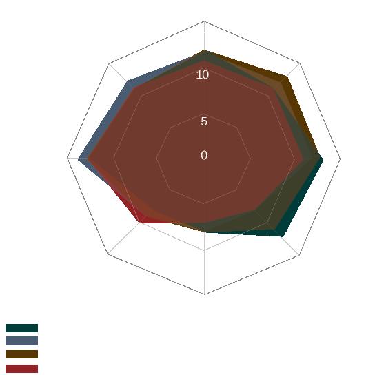 graph test 4v2