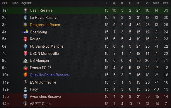 Championnat-National-3---Groupe-J_-Vue-d'ensemble-Profil
