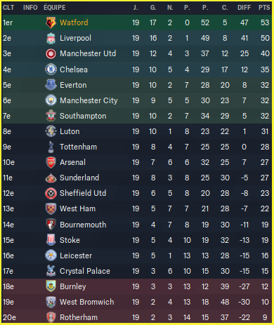 Premier League_ Profil