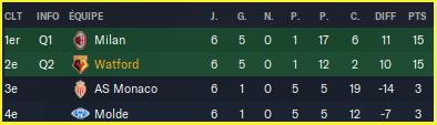 Ligue des Champions_ Profil