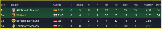 Ligue des champions de l'UEFA_ Phases