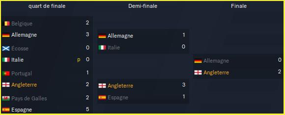 UEFA Euro_ Phases