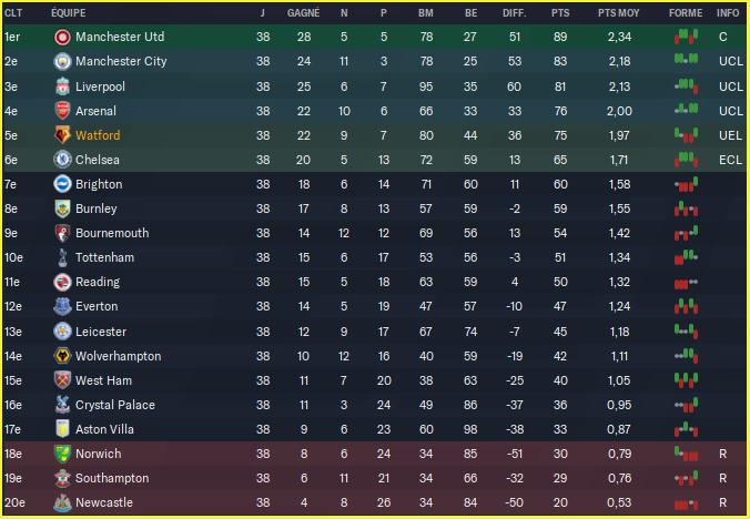 Premier League_ Phases