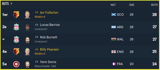 Premier League_ Joueurs - Général