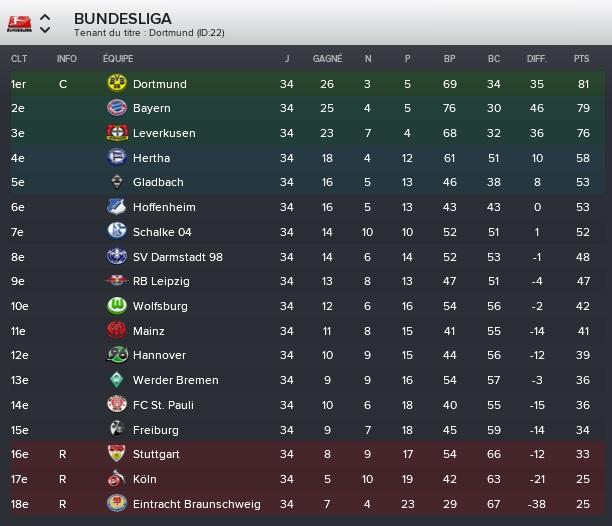 Bundesliga_%20Vue%20d'ensemble%20Phases