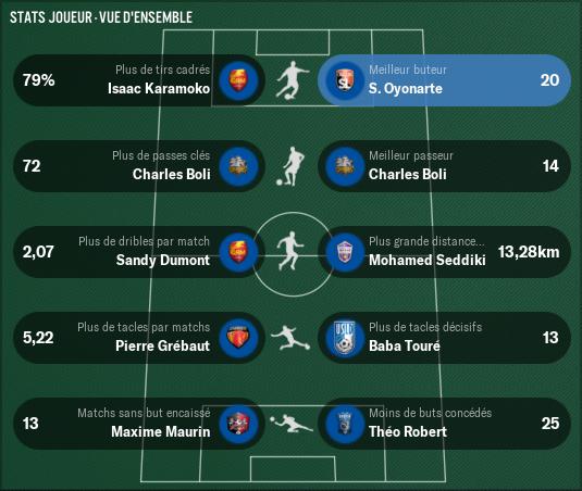 Championnat-National_-Stats-Vue-d'ensemble-joueur