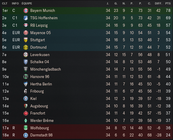 Bundesliga_-Vue-d'ensemble-Profil