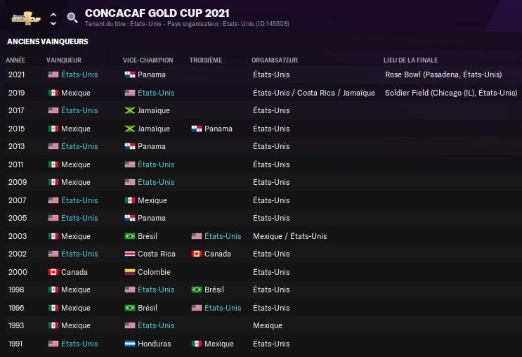 32.5 CONCACAF Gold Cup_ Anciens vainqueurs