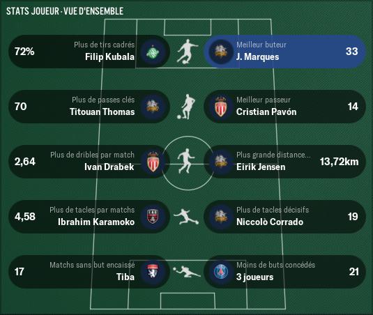 Ligue-1-Conforama_-Stats-Vue-d'ensemble-joueur