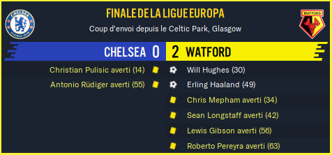 Chelsea - Watford_ Résumé
