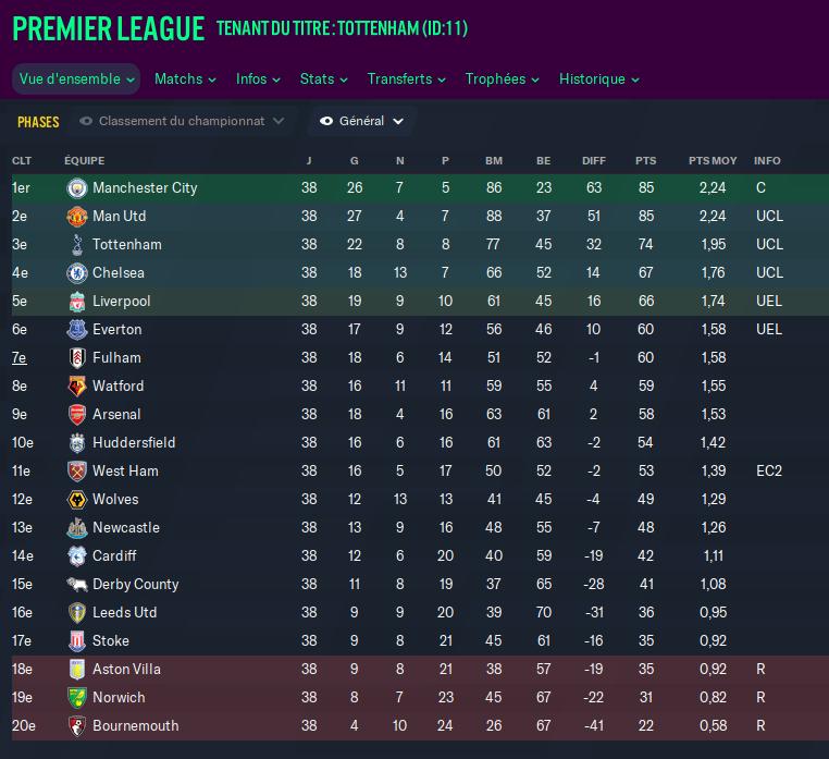 saison 13 Arsenal
