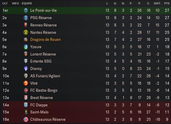 Championnat-National-2---Groupe-C_-Vue-d'ensemble-Profil