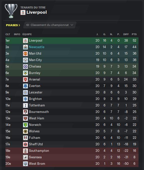 Première Division anglaise_ Profil-4