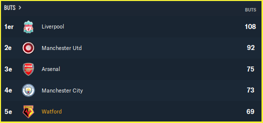 Premier League_ Équipes - Vue d'ensemble