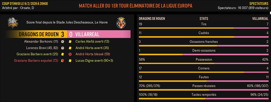 Dragons-de-Rouen---Villarreal_-Match-R%C3%A9sum%C3%A9