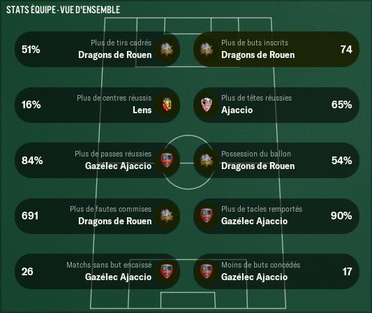 Domino's-Ligue-2_-Stats-Vue-d'ensemble-%C3%A9quipe