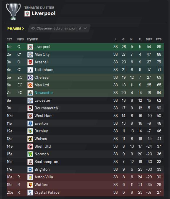 Première Division anglaise_ Profil-3