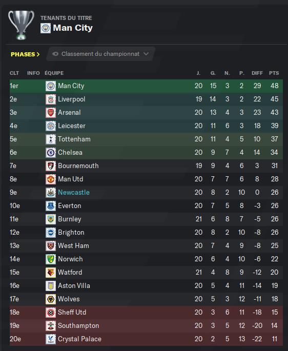 Première Division anglaise_ Profil-2