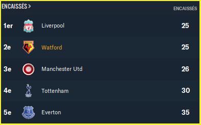 Premier League_ Équipes - Vue d'ensemble-3
