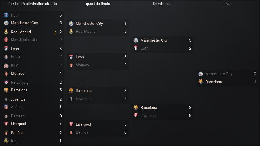Ligue-des-Champions-de-l'UEFA_-Vue-d'ensemble-Phases