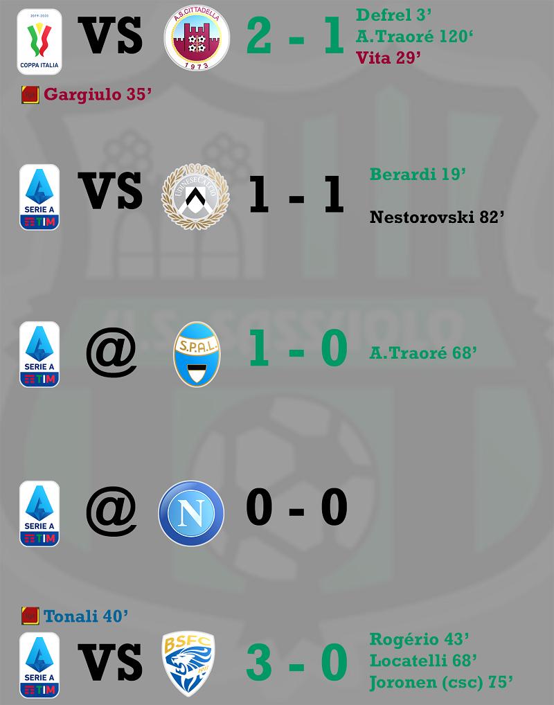 Résultats matchs