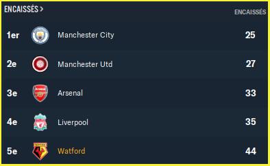 Premier League_ Vue d'ensemble équipe-3
