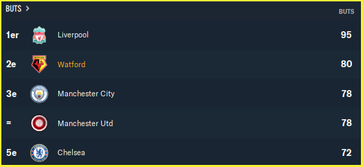 Premier League_ Vue d'ensemble équipe
