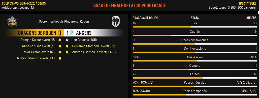 Dragons-de-Rouen---Angers_-Match-R%C3%A9sum%C3%A9